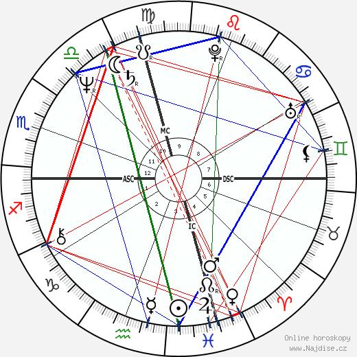 Dale O'Brien wikipedie wiki 2018, 2019 horoskop