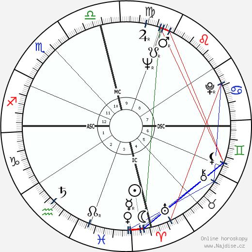 Dalhart Windberg wikipedie wiki 2019, 2020 horoskop