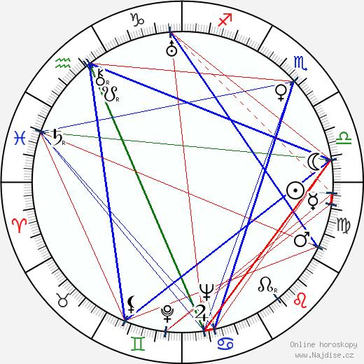 Dalibor C. Vačkář wikipedie wiki 2018, 2019 horoskop