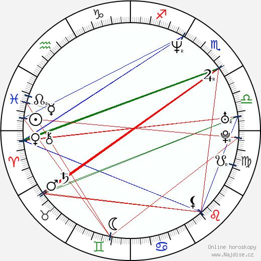 Dalibor Gondík wikipedie wiki 2018, 2019 horoskop