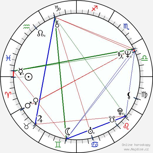 Dalibor Janda wikipedie wiki 2019, 2020 horoskop
