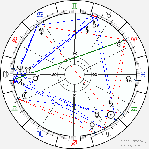 Dalida wikipedie wiki 2019, 2020 horoskop