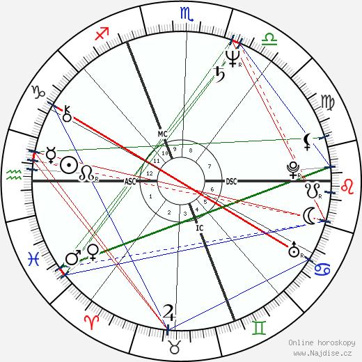 Dalila Di Lazzaro wikipedie wiki 2020, 2021 horoskop