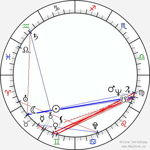 Dalimil Klapka wikipedie wiki 2019, 2020 horoskop