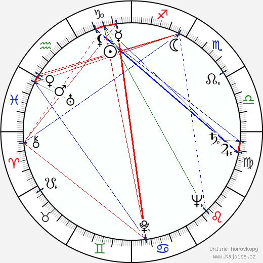 Dalimil Řehák wikipedie wiki 2018, 2019 horoskop