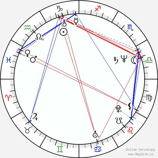Damián Alcázar wikipedie wiki 2020, 2021 horoskop