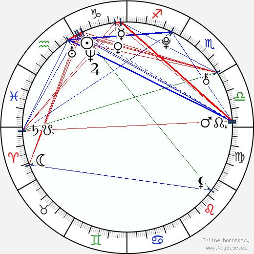 Damian Ul wikipedie wiki 2019, 2020 horoskop