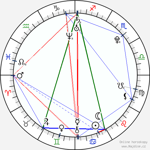 Damiano D'Innocenzo wikipedie wiki 2018, 2019 horoskop