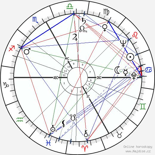 Damiano Damiani wikipedie wiki 2020, 2021 horoskop