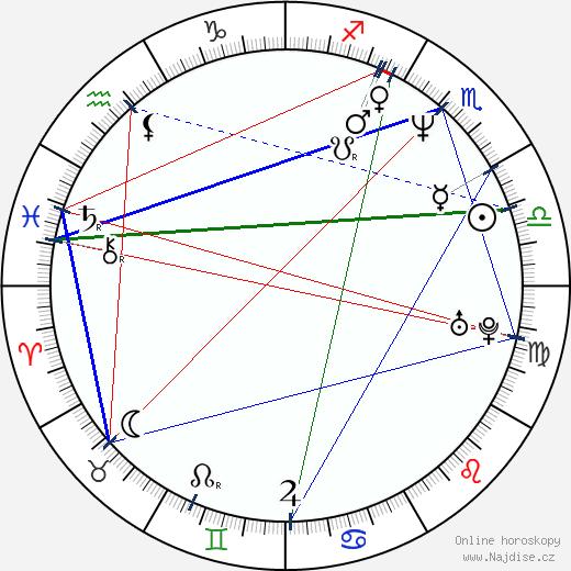 Dan Abnett wikipedie wiki 2018, 2019 horoskop