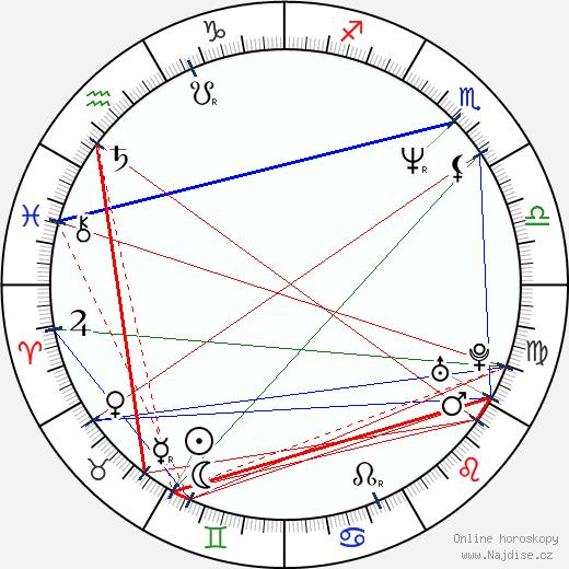 Dan Burkarth wikipedie wiki 2017, 2018 horoskop