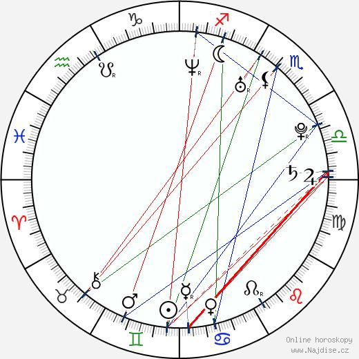 Dan Cade wikipedie wiki 2017, 2018 horoskop