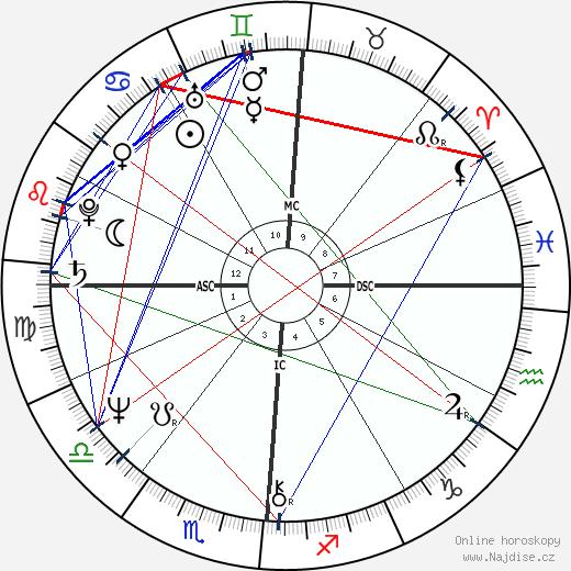 Dan Dierdorf wikipedie wiki 2019, 2020 horoskop