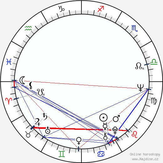 Dan Hedaya wikipedie wiki 2020, 2021 horoskop