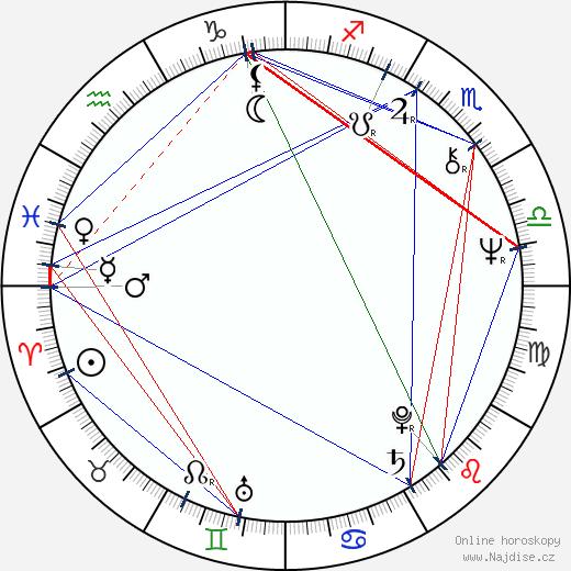 Dan Lauria wikipedie wiki 2019, 2020 horoskop