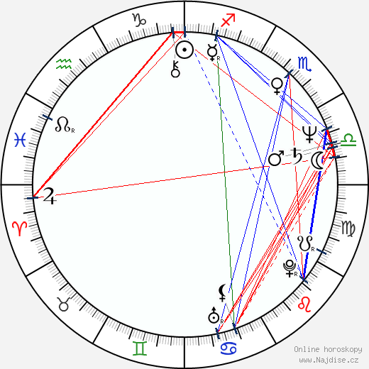 Dan Martin wikipedie wiki 2019, 2020 horoskop