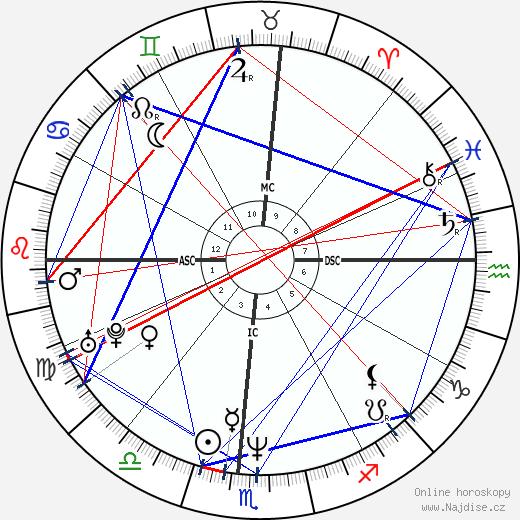 Dan Mathews wikipedie wiki 2018, 2019 horoskop