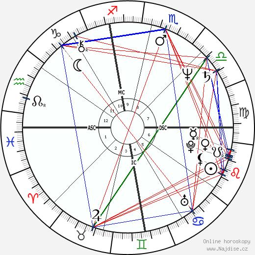 Dan Meyer wikipedie wiki 2019, 2020 horoskop
