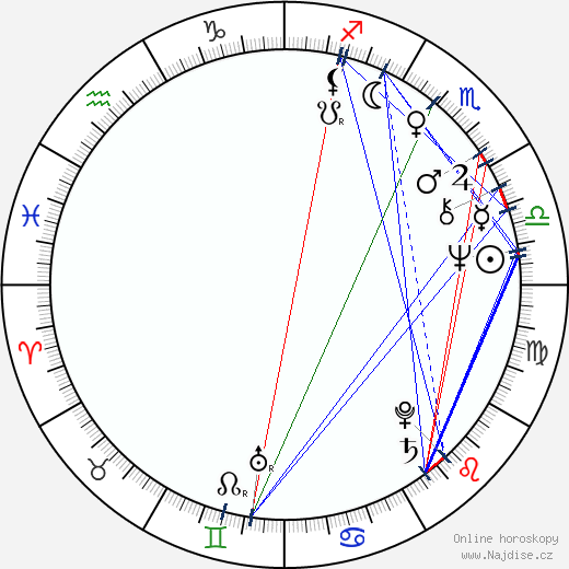 Dan O'Bannon wikipedie wiki 2017, 2018 horoskop
