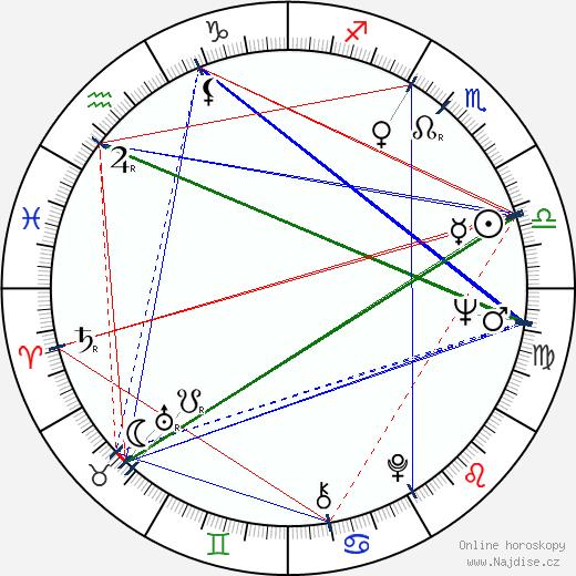 Dan Pița wikipedie wiki 2018, 2019 horoskop