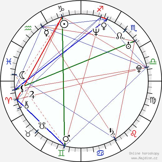 Dan Přibáň wikipedie wiki 2018, 2019 horoskop