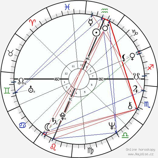 Dan Quayle wikipedie wiki 2018, 2019 horoskop