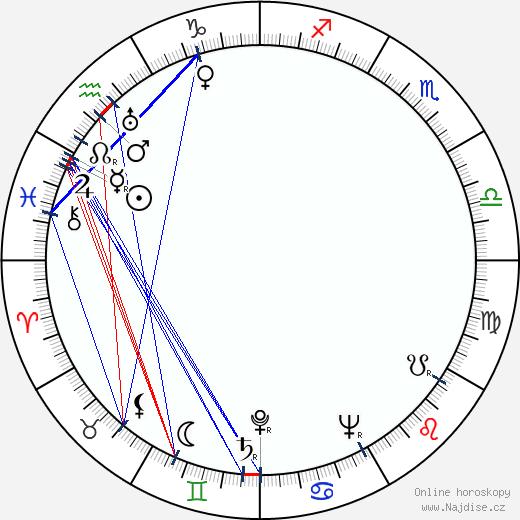 Dan Seymour wikipedie wiki 2019, 2020 horoskop