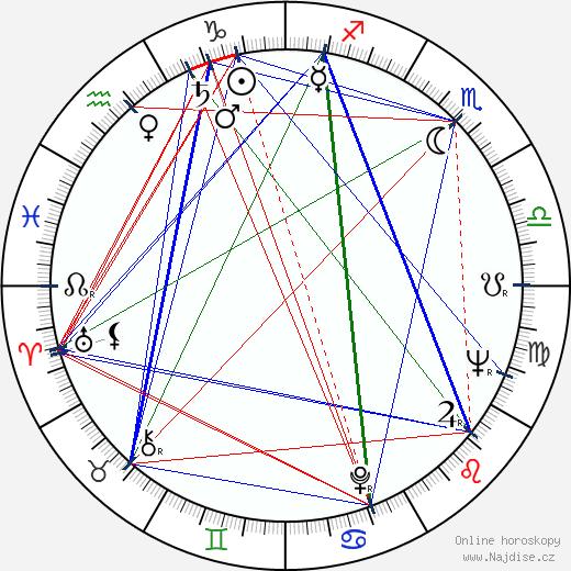 Dan Vadis wikipedie wiki 2017, 2018 horoskop