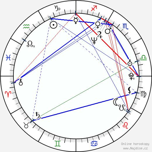 Dan Zachary wikipedie wiki 2017, 2018 horoskop