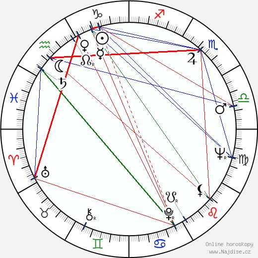 Dana Balounová wikipedie wiki 2020, 2021 horoskop