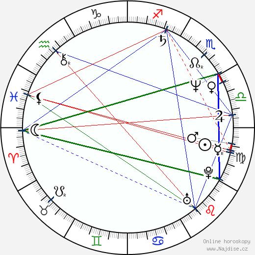 Dana Bartůňková wikipedie wiki 2020, 2021 horoskop