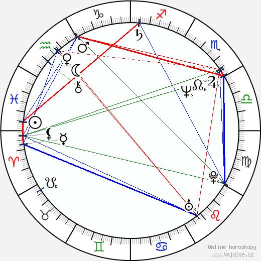 Dana Batulková wikipedie wiki 2018, 2019 horoskop