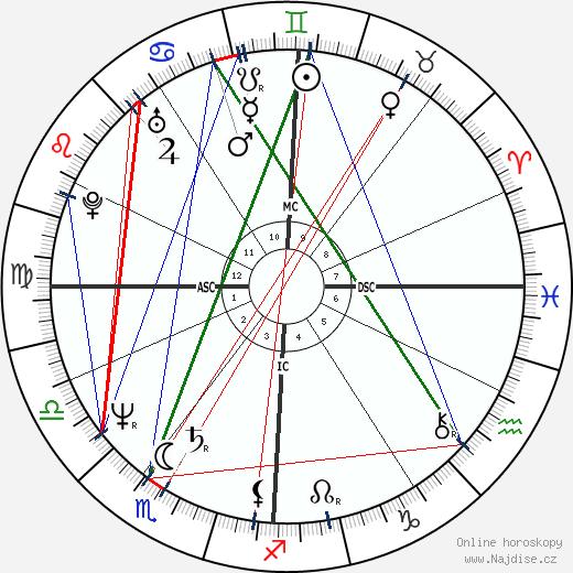 Dana Carvey wikipedie wiki 2017, 2018 horoskop
