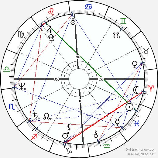 Dana Delany wikipedie wiki 2018, 2019 horoskop