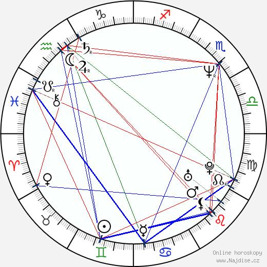 Dana Drábová wikipedie wiki 2020, 2021 horoskop