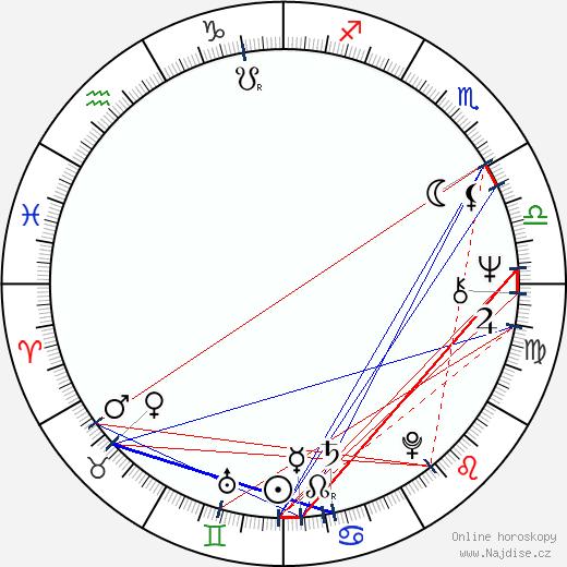 Dana Hlaváčová wikipedie wiki 2020, 2021 horoskop