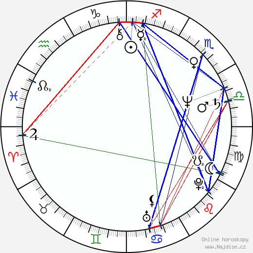 Dana Homolová wikipedie wiki 2020, 2021 horoskop