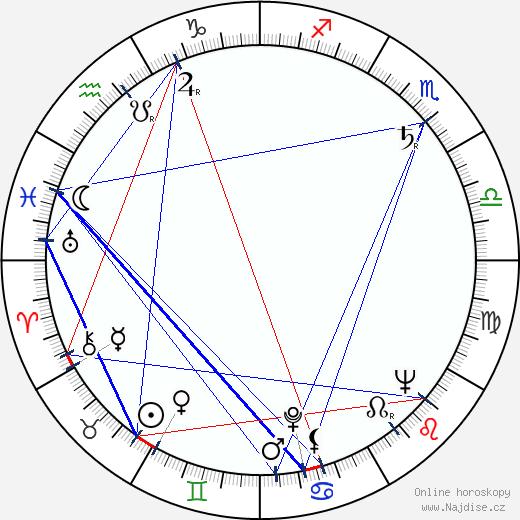 Dana Ledecká wikipedie wiki 2017, 2018 horoskop