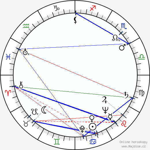 Dana Medřická wikipedie wiki 2018, 2019 horoskop