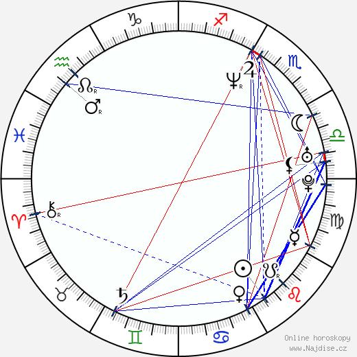 Dana Morávková wikipedie wiki 2018, 2019 horoskop