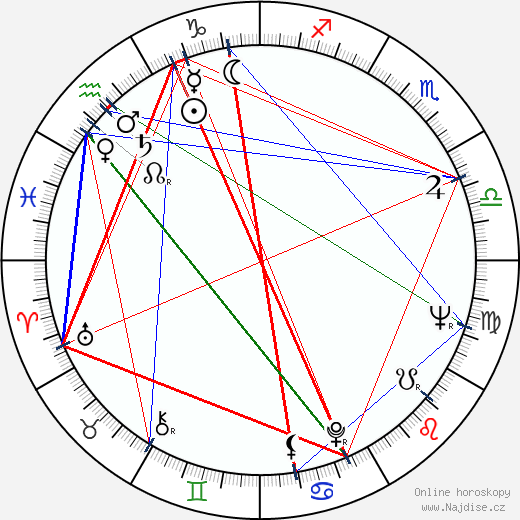Dana Němcová wikipedie wiki 2019, 2020 horoskop
