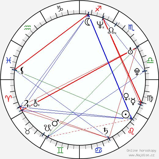 Dana Řeháčková wikipedie wiki 2017, 2018 horoskop