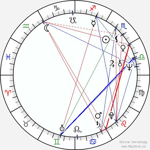Dana Syslová wikipedie wiki 2018, 2019 horoskop