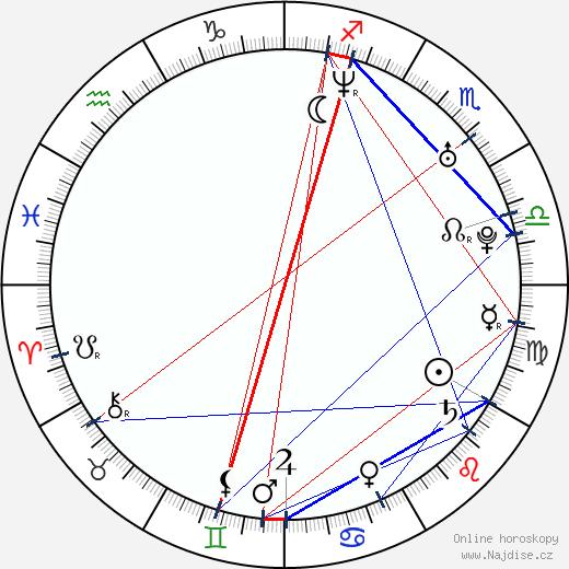 Dana Verzichová wikipedie wiki 2020, 2021 horoskop