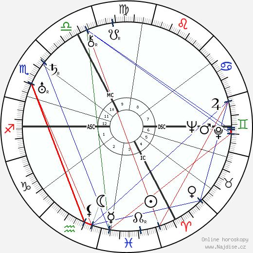 Dane Rudhyar wikipedie wiki 2020, 2021 horoskop