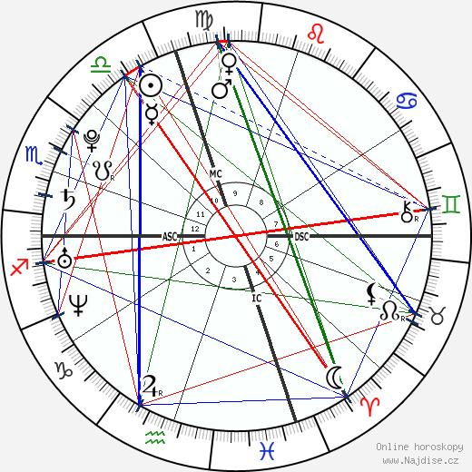 Dani Pedrosa wikipedie wiki 2018, 2019 horoskop