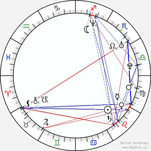 Danica Jurčová wikipedie wiki 2020, 2021 horoskop