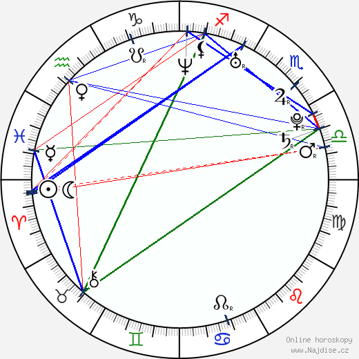 Danica Patrick wikipedie wiki 2019, 2020 horoskop