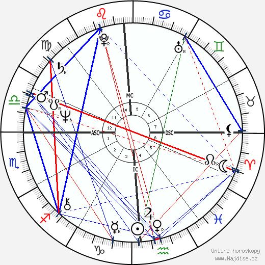Daniel Auteuil wikipedie wiki 2018, 2019 horoskop