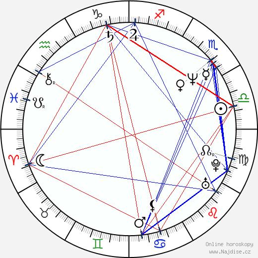 Daniel Baldwin wikipedie wiki 2018, 2019 horoskop